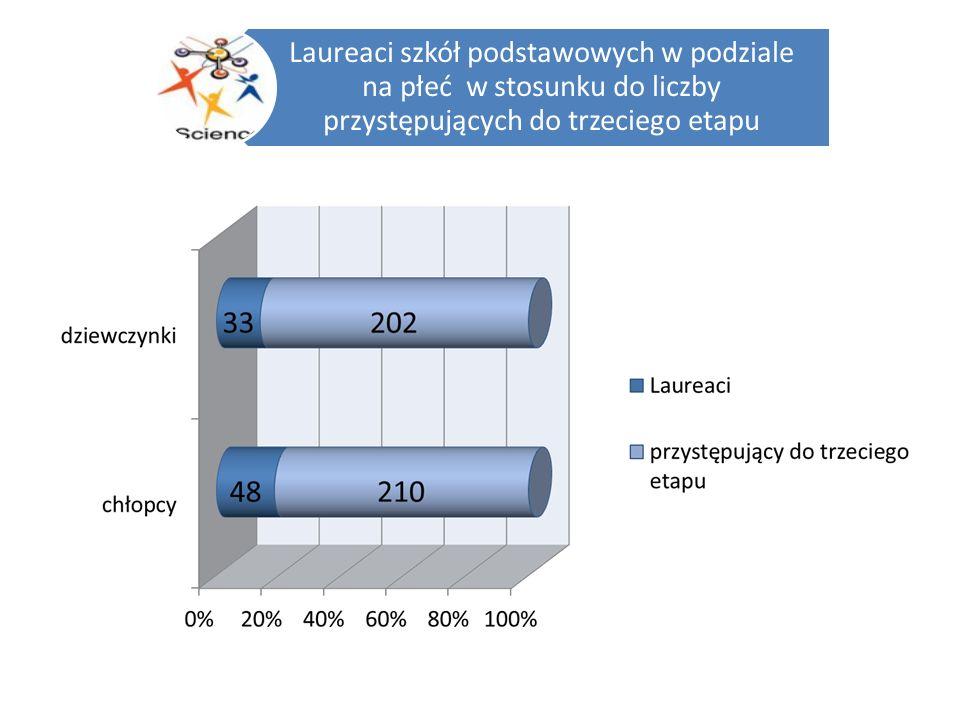 Laureaci gimnazjów w podziale na płeć w stosunku do liczby przystępujących do trzeciego etapu