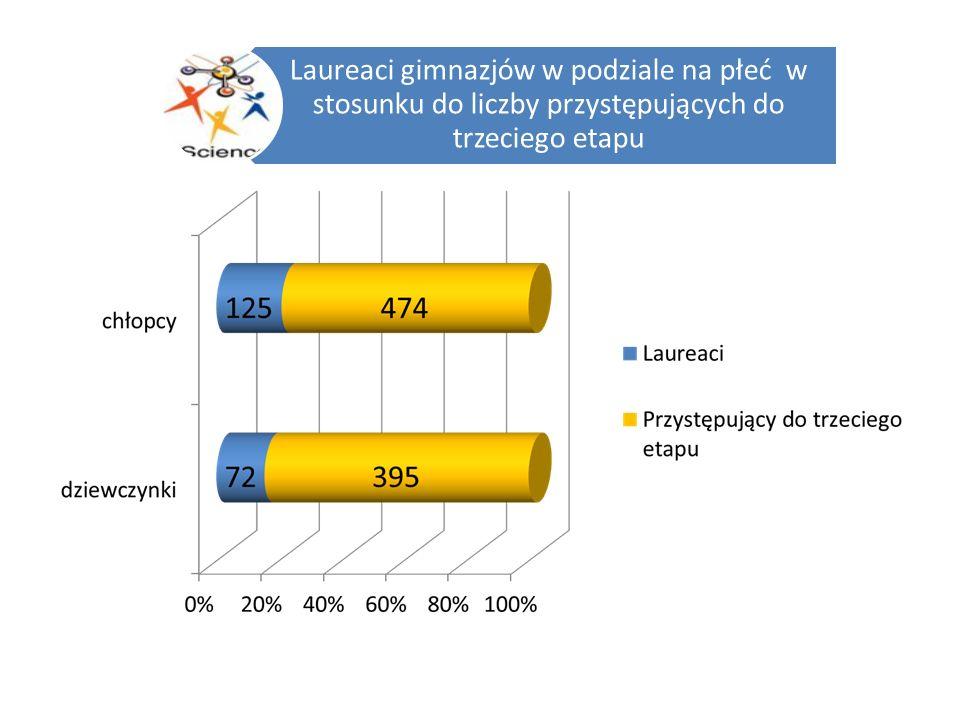 Liczba laureatów konkursów w szkołach podstawowych w podziale na płeć