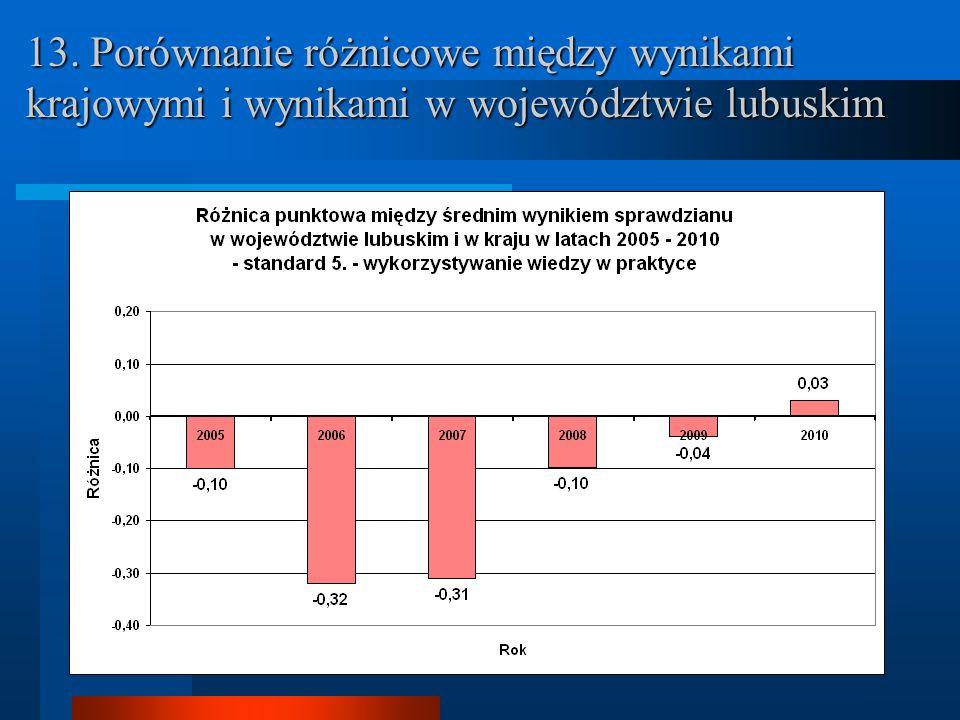 13. Porównanie różnicowe między wynikami krajowymi i wynikami w województwie lubuskim