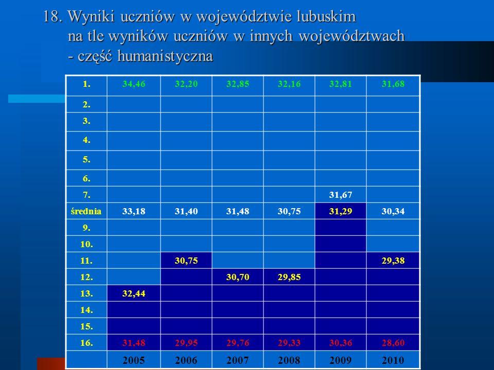 18. Wyniki uczniów w województwie lubuskim na tle wyników uczniów w innych województwach - część humanistyczna 1.34,4632,2032,8532,1632,8131,68 2. 3.