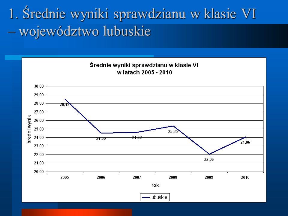 1. Średnie wyniki sprawdzianu w klasie VI – województwo lubuskie