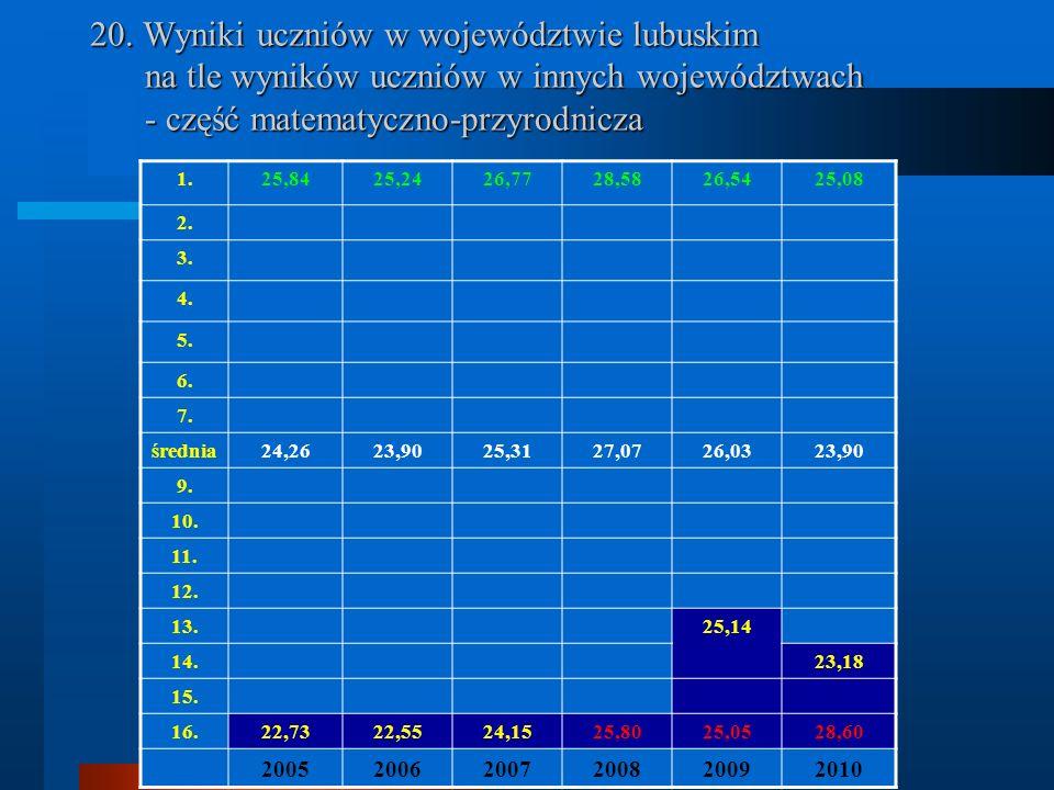 20. Wyniki uczniów w województwie lubuskim na tle wyników uczniów w innych województwach - część matematyczno-przyrodnicza 1.25,8425,2426,7728,5826,54