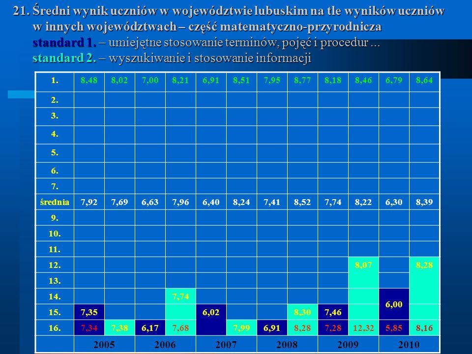 21. Średni wynik uczniów w województwie lubuskim na tle wyników uczniów w innych województwach – część matematyczno-przyrodnicza standard 1. – umiejęt