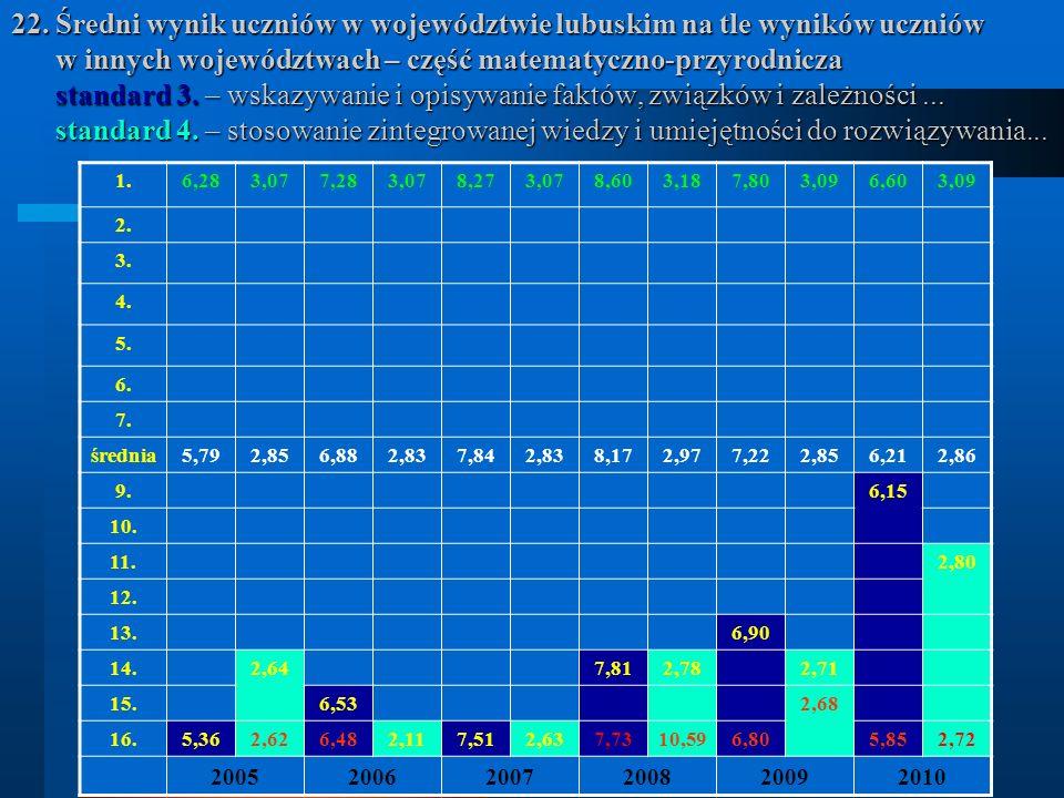 22. Średni wynik uczniów w województwie lubuskim na tle wyników uczniów w innych województwach – część matematyczno-przyrodnicza standard 3. – wskazyw