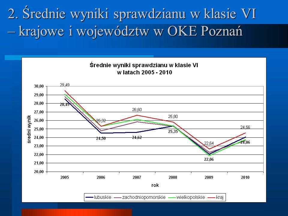 2. Średnie wyniki sprawdzianu w klasie VI – krajowe i województw w OKE Poznań