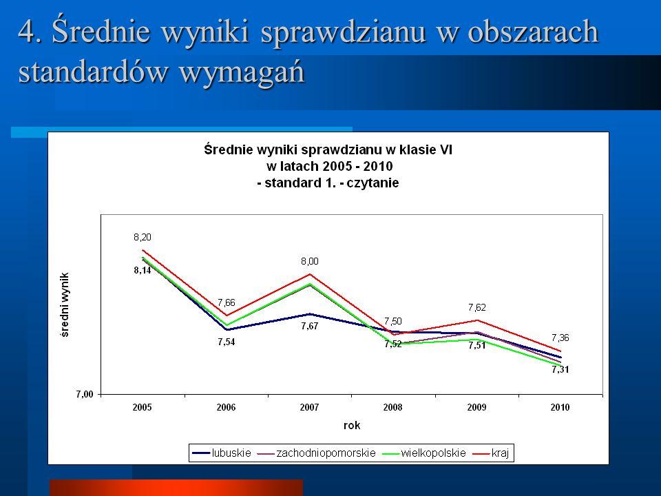 15. Porównanie różnicowe między wynikami krajowymi i wynikami w województwie lubuskim