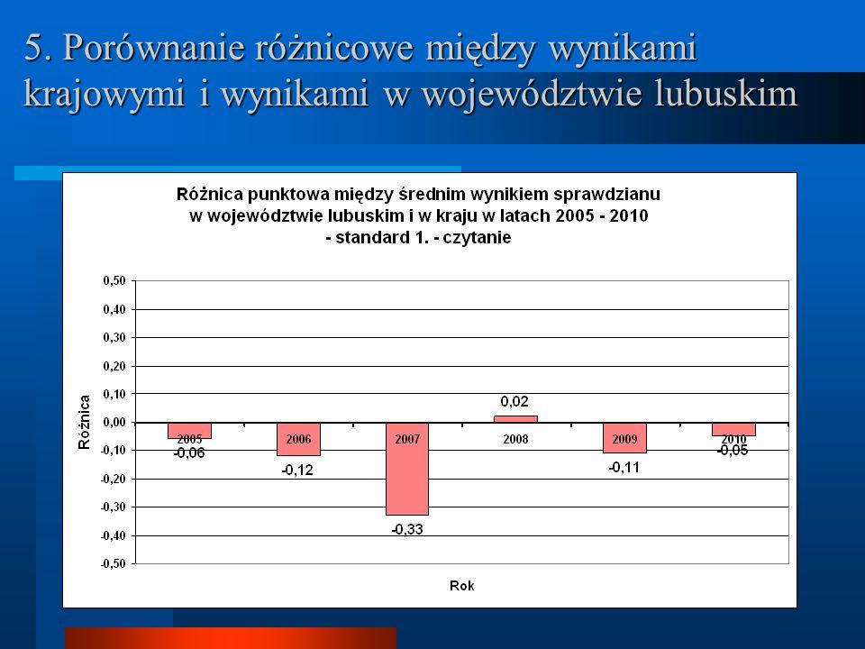 5. Porównanie różnicowe między wynikami krajowymi i wynikami w województwie lubuskim