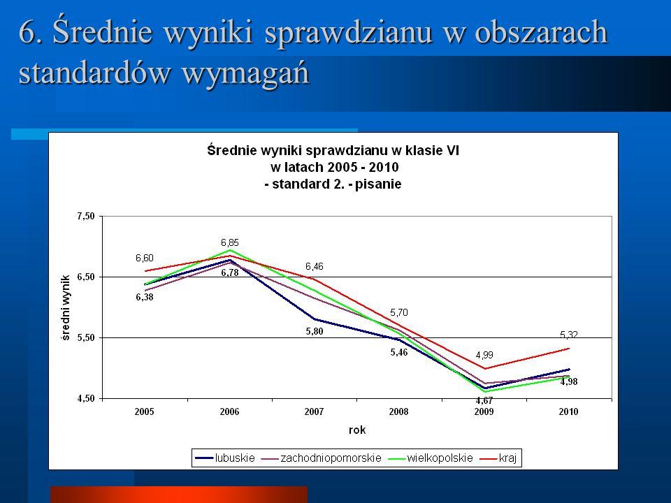 7. Porównanie różnicowe między wynikami krajowymi i wynikami w województwie lubuskim