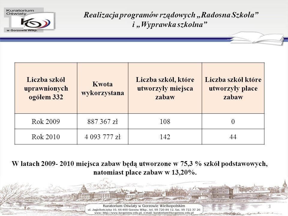 Realizacja programów rządowych Radosna Szkoła i Wyprawka szkolna W latach 2009- 2010 miejsca zabaw będą utworzone w 75,3 % szkół podstawowych, natomiast place zabaw w 13,20%.