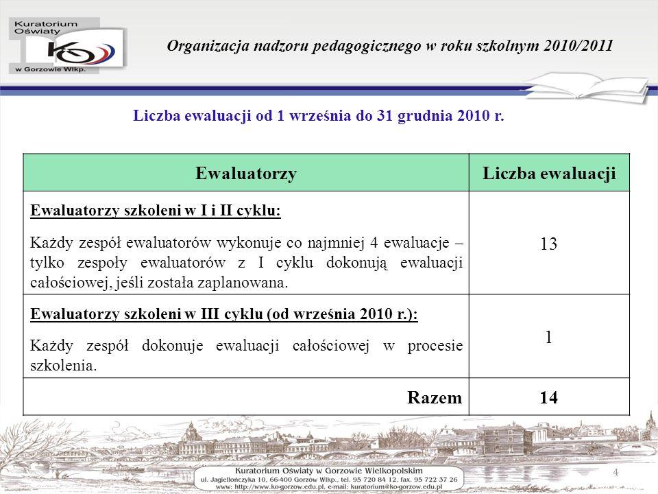 Organizacja nadzoru pedagogicznego w roku szkolnym 2010/2011 Liczba ewaluacji od 1 września do 31 grudnia 2010 r. 4 EwaluatorzyLiczba ewaluacji Ewalua