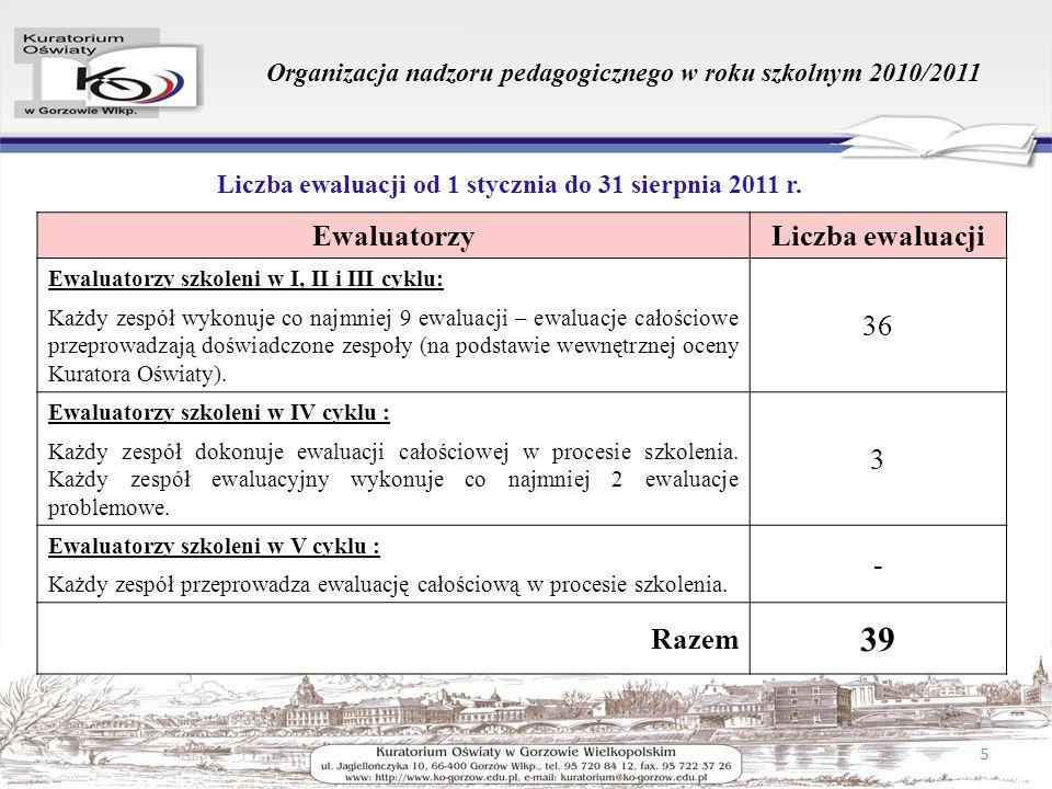 Organizacja nadzoru pedagogicznego w roku szkolnym 2010/2011 Liczba ewaluacji od 1 stycznia do 31 sierpnia 2011 r. 5 EwaluatorzyLiczba ewaluacji Ewalu