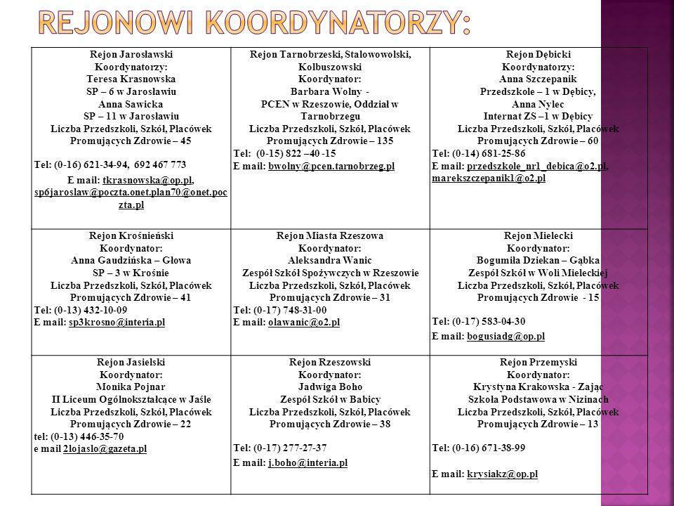 Rejon Jarosławski Koordynatorzy: Teresa Krasnowska SP – 6 w Jarosławiu Anna Sawicka SP – 11 w Jarosławiu Liczba Przedszkoli, Szkół, Placówek Promujący