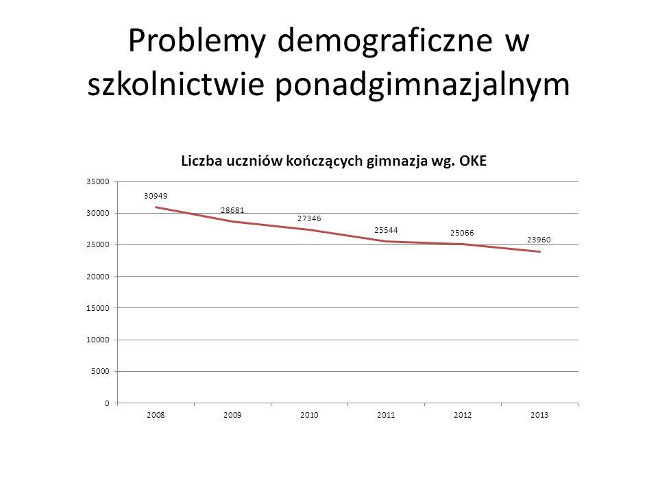 Problemy demograficzne w szkolnictwie ponadgimnazjalnym