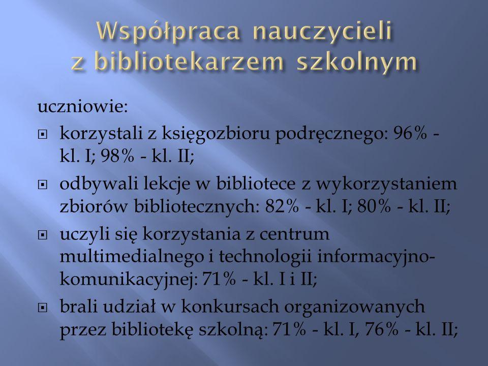 uczniowie: korzystali z księgozbioru podręcznego: 96% - kl.