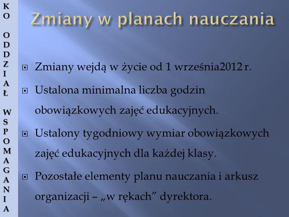 KOKOOODDDDZZIIAAŁŁWWSSPPOOMMAAGGAANNIIAAKOKOOODDDDZZIIAAŁŁWWSSPPOOMMAAGGAANNIIAAODDZIAŁWSPOMAGANIA Zmiany wejdą w życie od 1 września2012 r.