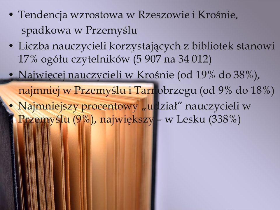 Tendencja wzrostowa w Rzeszowie i Krośnie, spadkowa w Przemyślu Liczba nauczycieli korzystających z bibliotek stanowi 17% ogółu czytelników (5 907 na 34 012) Najwięcej nauczycieli w Krośnie (od 19% do 38%), najmniej w Przemyślu i Tarnobrzegu (od 9% do 18%) Najmniejszy procentowy udział nauczycieli w Przemyślu (9%), największy – w Lesku (338%)