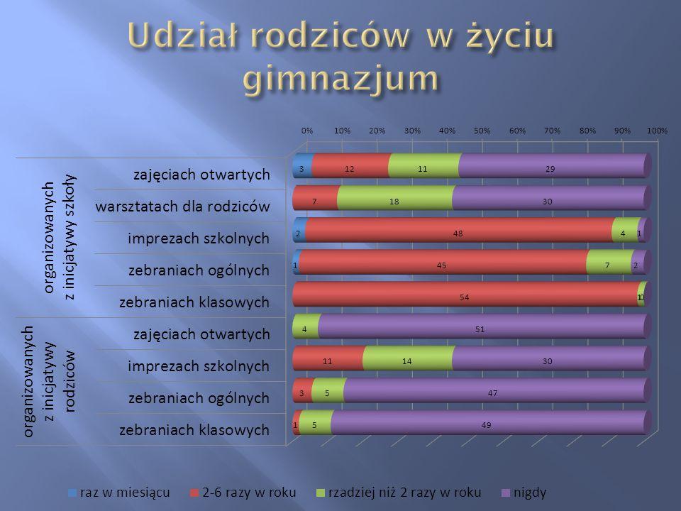 Wzbogacanie zbiorów 2002 - 2011
