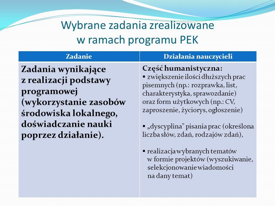 Wybrane zadania zrealizowane w ramach programu PEK ZadanieDziałania nauczycieli Zadania wynikające z realizacji podstawy programowej (wykorzystanie za