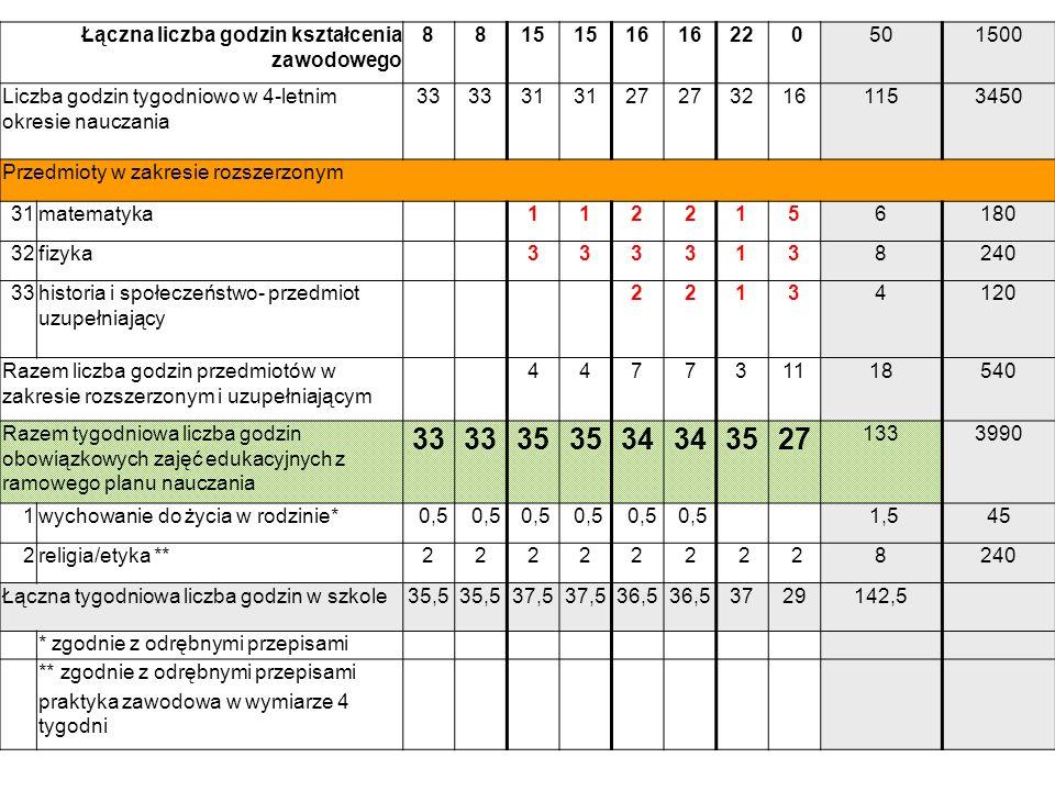 s.6 Łączna liczba godzin kształcenia zawodowego 8815 16 22 0501500 Liczba godzin tygodniowo w 4-letnim okresie nauczania 33 31 27 32161153450 Przedmio