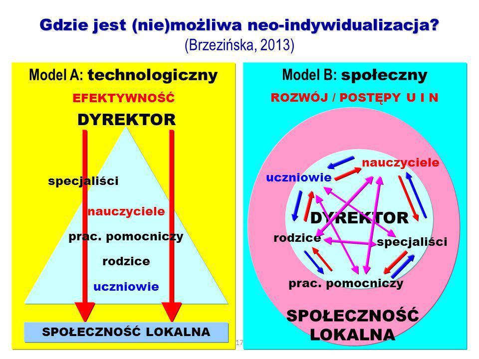 17 Model B: społeczny ROZWÓJ / POSTĘPY U I N Model A: technologiczny EFEKTYWNOŚĆ DYREKTOR specjaliści nauczyciele uczniowie prac. pomocniczy rodzice S