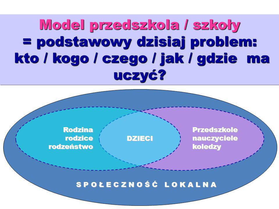 18 Model przedszkola / szkoły = podstawowy dzisiaj problem: kto / kogo / czego / jak / gdzie ma uczyć? DZIECI Rodzina rodzice rodzeństwo Przedszkole n