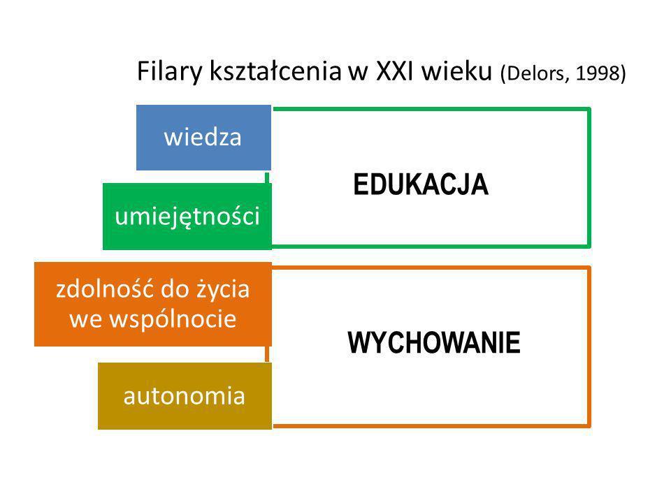 Filary kształcenia w XXI wieku (Delors, 1998) umiejętności zdolność do życia we wspólnocie EDUKACJA WYCHOWANIE wiedza autonomia