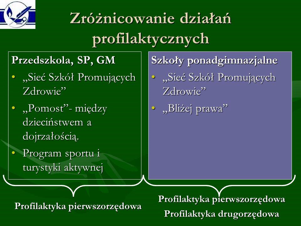 Zróżnicowanie działań profilaktycznych Przedszkola, SP, GM Sieć Szkół Promujących ZdrowieSieć Szkół Promujących Zdrowie Pomost- między dzieciństwem a dojrzałością.Pomost- między dzieciństwem a dojrzałością.