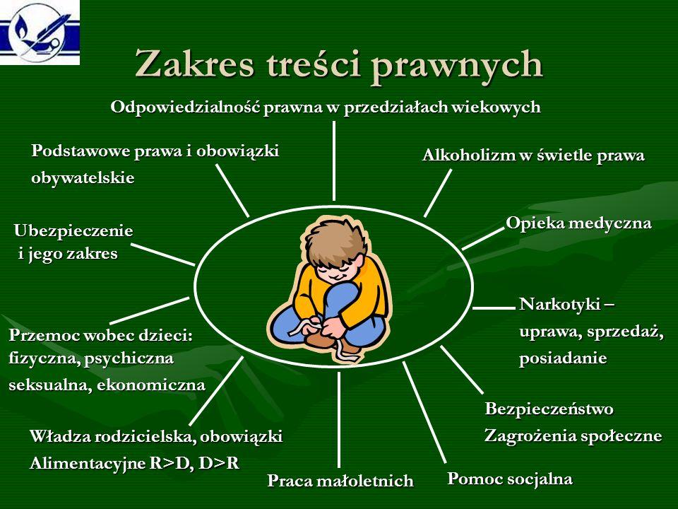 Zakres treści prawnych Podstawowe prawa i obowiązki obywatelskie Odpowiedzialność prawna w przedziałach wiekowych Alkoholizm w świetle prawa Narkotyki – uprawa, sprzedaż, posiadanie Przemoc wobec dzieci: fizyczna, psychiczna seksualna, ekonomiczna Władza rodzicielska, obowiązki Alimentacyjne R>D, D>R Praca małoletnich Bezpieczeństwo Zagrożenia społeczne Ubezpieczenie i jego zakres Opieka medyczna Pomoc socjalna