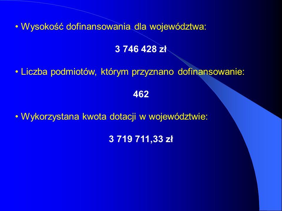 Wysokość dofinansowania dla województwa: 3 746 428 zł Liczba podmiotów, którym przyznano dofinansowanie: 462 Wykorzystana kwota dotacji w województwie