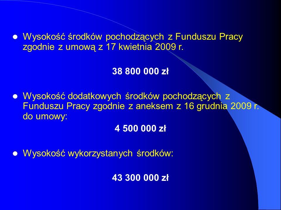 Wysokość środków pochodzących z Funduszu Pracy zgodnie z umową z 17 kwietnia 2009 r. 38 800 000 zł Wysokość dodatkowych środków pochodzących z Fundusz