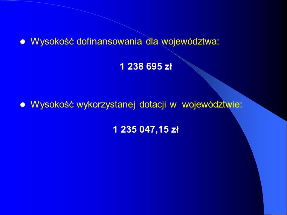 Wysokość dofinansowania dla województwa: 1 238 695 zł Wysokość wykorzystanej dotacji w województwie: 1 235 047,15 zł