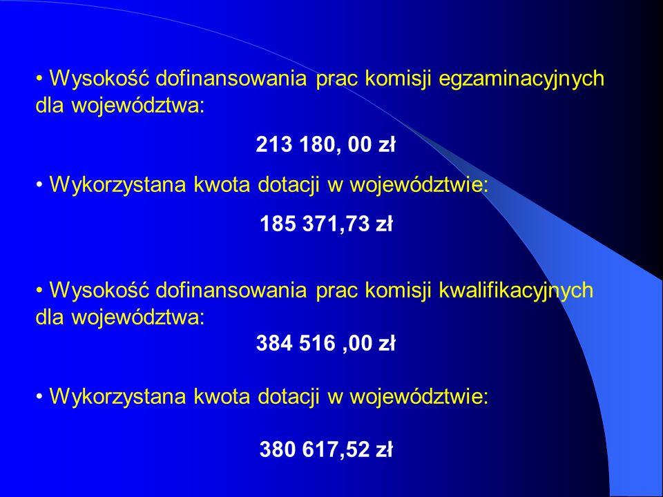 Wysokość dofinansowania prac komisji egzaminacyjnych dla województwa: 213 180, 00 zł Wykorzystana kwota dotacji w województwie: 185 371,73 zł Wysokość