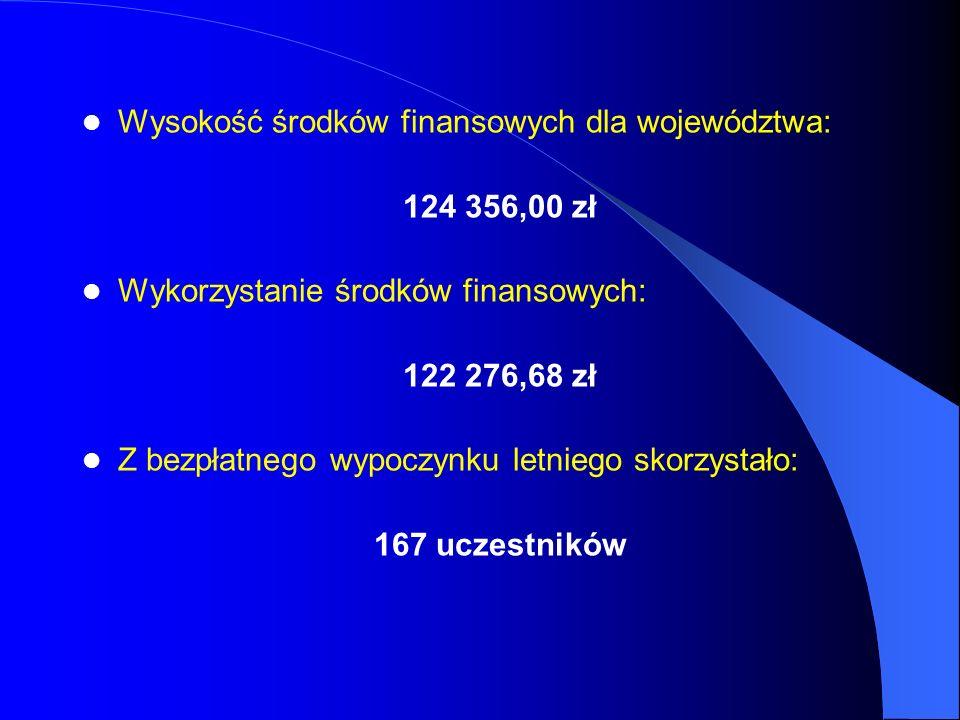 Wysokość środków finansowych dla województwa: 124 356,00 zł Wykorzystanie środków finansowych: 122 276,68 zł Z bezpłatnego wypoczynku letniego skorzys