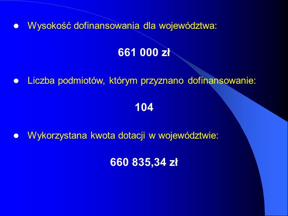 Wysokość dofinansowania dla województwa: 661 000 zł Liczba podmiotów, którym przyznano dofinansowanie: 104 Wykorzystana kwota dotacji w województwie: