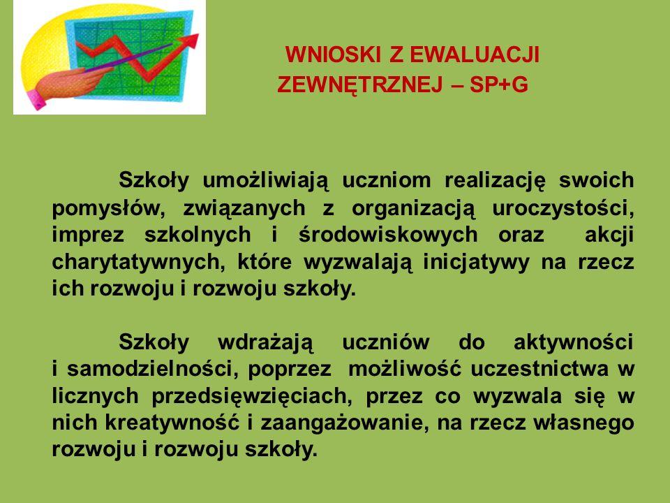 Obszar procesy – wymagania szkoły i placówki 2.2.