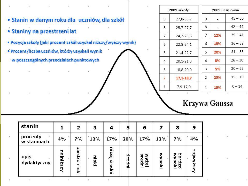 stanin 123456789 procenty w staninach 4%7%12%17%20%17%12%7%4% opis dydaktyczny najniższy bardzo niski niski niżej średni średni wyżejśredni wysokibard