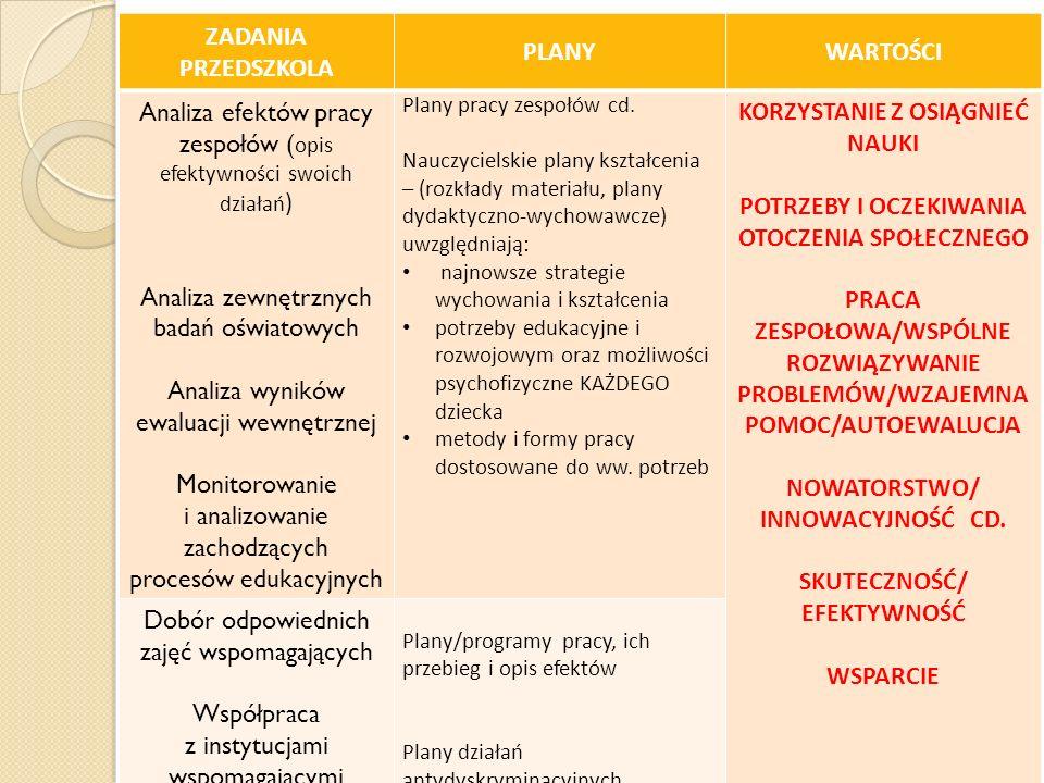 ZADANIA PRZEDSZKOLA PLANYWARTOŚCI Analiza efektów pracy zespołów ( opis efektywności swoich działań ) Analiza zewnętrznych badań oświatowych Analiza w
