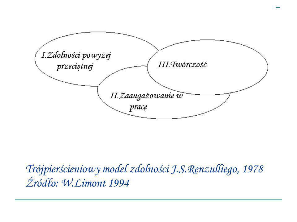 Trójpierścieniowy model zdolności J.S.Renzulliego, 1978 Źródło: W.Limont 1994
