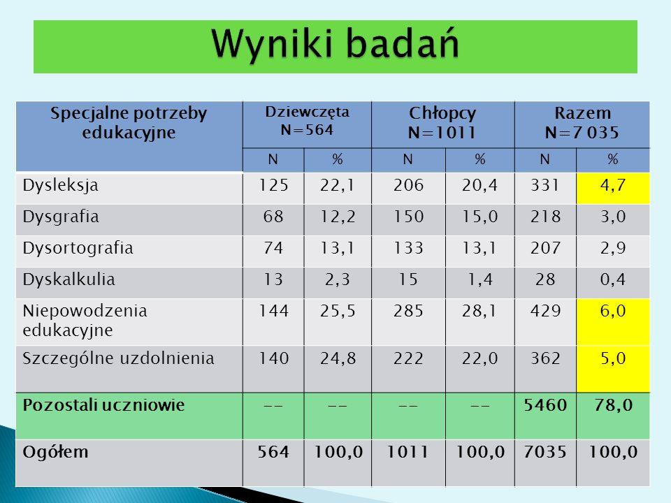 Specjalne potrzeby edukacyjne Dziewczęta N=564 Chłopcy N=1011 Razem N=7 035 N%N%N% Dysleksja12522,120620,43314,7 Dysgrafia6812,215015,02183,0 Dysortog
