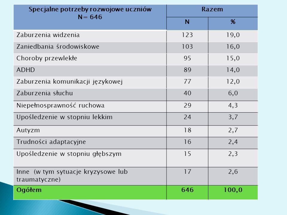 Specjalne potrzeby rozwojowe uczniów N= 646 Razem N% Zaburzenia widzenia12319,0 Zaniedbania środowiskowe10316,0 Choroby przewlekłe9515,0 ADHD8914,0 Za