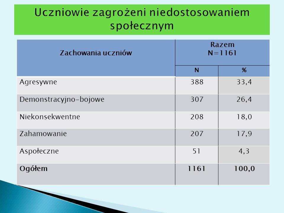Zachowania uczniów Razem N=1161 N% Agresywne38833,4 Demonstracyjno-bojowe30726,4 Niekonsekwentne20818,0 Zahamowanie20717,9 Aspołeczne514,3 Ogółem11611