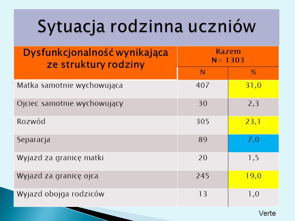 Dysfunkcjonalność wynikająca ze struktury rodziny Razem N= 1303 N% Matka samotnie wychowująca40731,0 Ojciec samotnie wychowujący302,3 Rozwód30523,1 Se