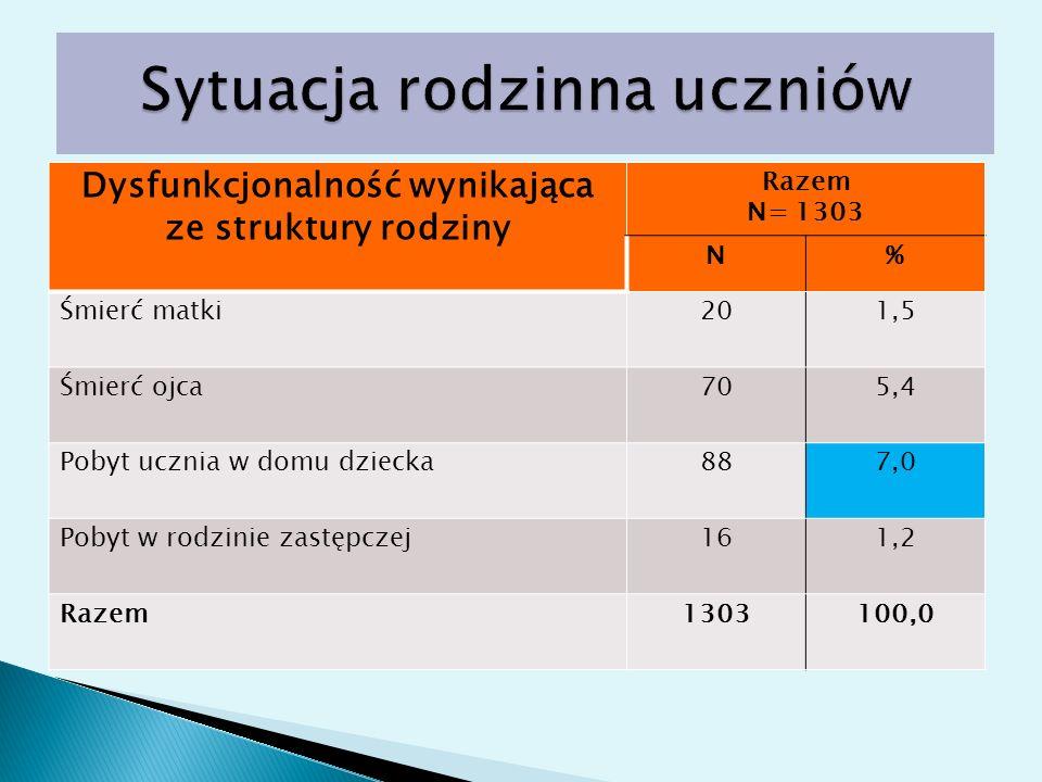 Dysfunkcjonalność wynikająca ze struktury rodziny Razem N= 1303 N% Śmierć matki201,5 Śmierć ojca705,4 Pobyt ucznia w domu dziecka887,0 Pobyt w rodzini