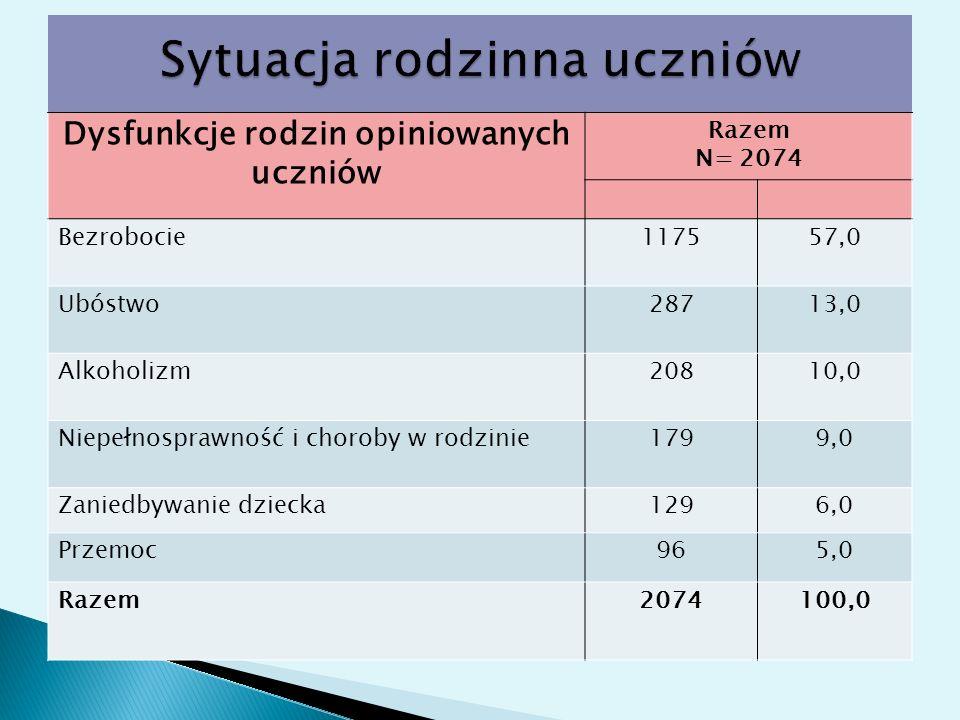 Dysfunkcje rodzin opiniowanych uczniów Razem N= 2074 Bezrobocie117557,0 Ubóstwo28713,0 Alkoholizm20810,0 Niepełnosprawność i choroby w rodzinie1799,0