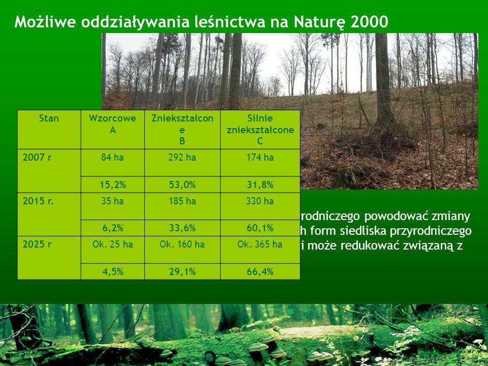 Możliwe oddziaływania leśnictwa na Naturę 2000 Plan cięć może w zasobach danego siedliska przyrodniczego powodować zmiany struktury wieku drzewostanów