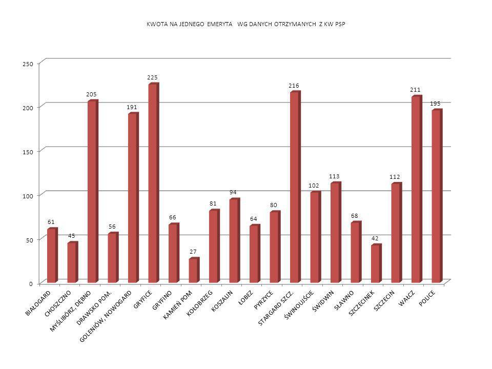 STOPIEŃ WYKORZYSTANIA PRZYNALEŻNYCH SRODKÓW FINANSOWYCH ZA LATA 2002 - 2010