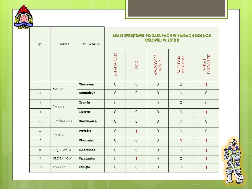 Lp.GMINA OSP W KSRG BRAKI SPRZĘTOWE PO ZAKUPACH W RAMACH DOTACJI CELOWEJ W 2012 R ZESTAW PSP R1 ODO POMPA SZLAMOWA AGREGAT PRADOTW. ZESTAW RAT. TECHN.