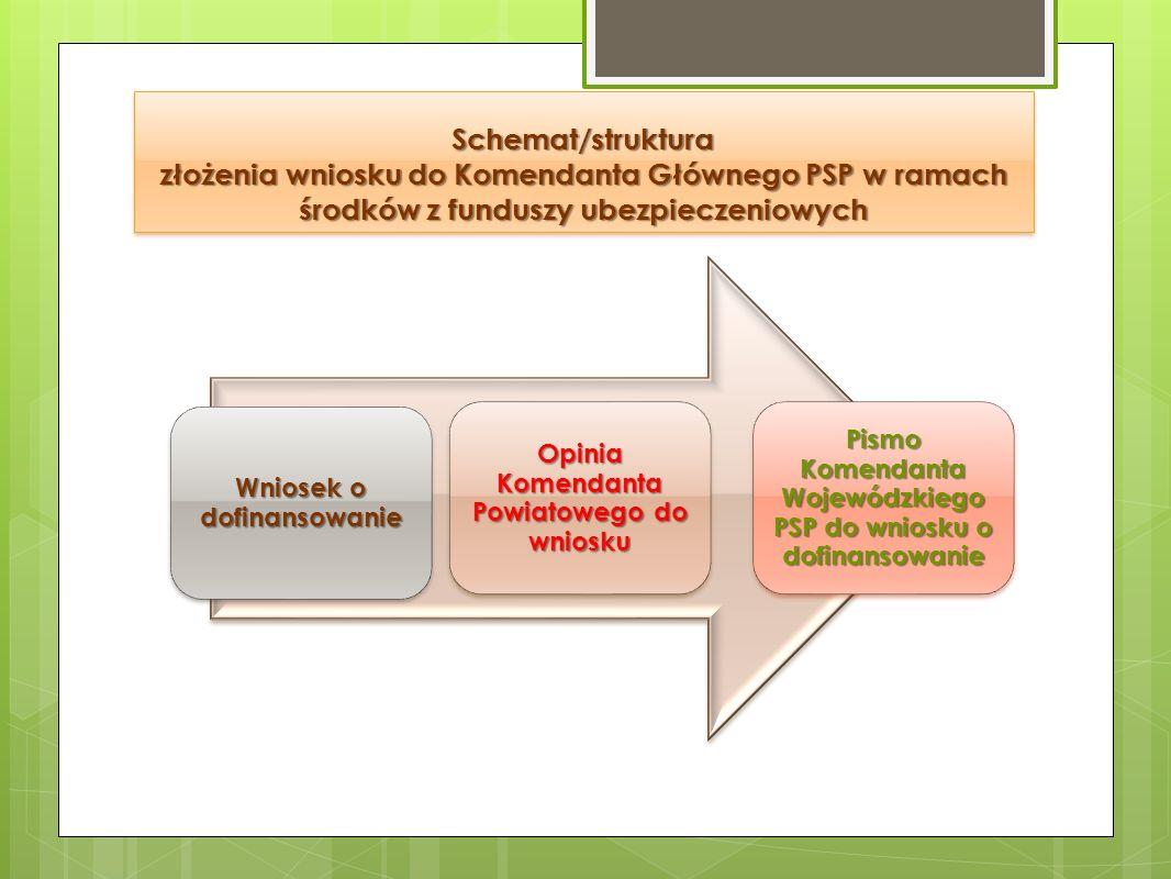Schemat/struktura złożenia wniosku do Komendanta Głównego PSP w ramach środków z funduszy ubezpieczeniowych Wniosek o dofinansowanie Opinia Komendanta