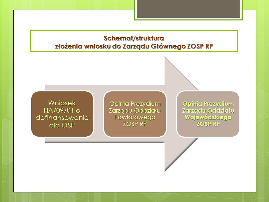 Schemat/struktura złożenia wniosku do Zarządu Głównego ZOSP RP Wniosek HA/09/01 o dofinansowanie dla OSP Opinia Prezydium Zarządu Oddziału Powiatowego