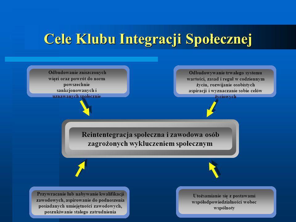 Cele Klubu Integracji Społecznej Przywracanie lub nabywanie kwalifikacji zawodowych, aspirowanie do podnoszenia posiadanych umiejętności zawodowych, p